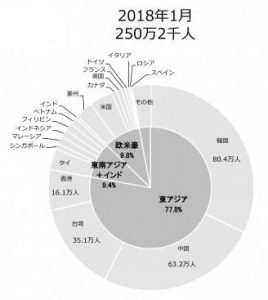 日本政府観光局調査発表